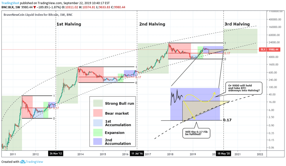 """""""The Bitcoin Halving"""" is it priced in?"""